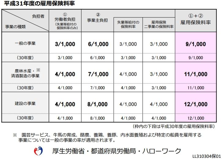 雇用保険料率について(平成31年度)